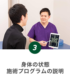 身体の状態・施術プログラムの説明